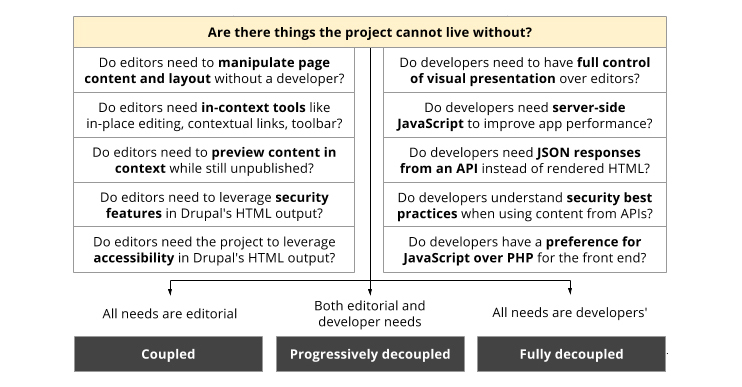 How to Decouple Drupal in 2018 | What can't you live without?