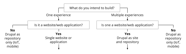 How to Decouple Drupal in 2018 | What do you intend to build?