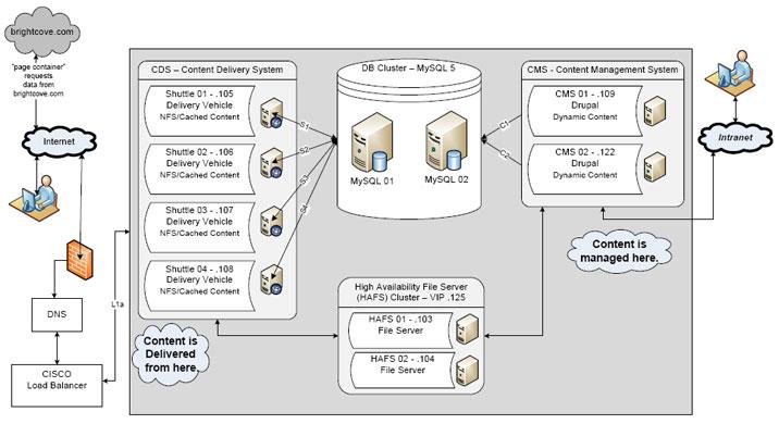 Drupal website architecture diagram pictures to pin on for Drupal 7 architecture diagram