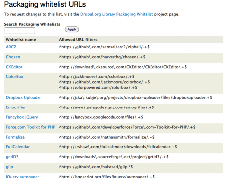 Packaging whitelist table, listing GPL-compatible libraries allowed for inclusion in distributions