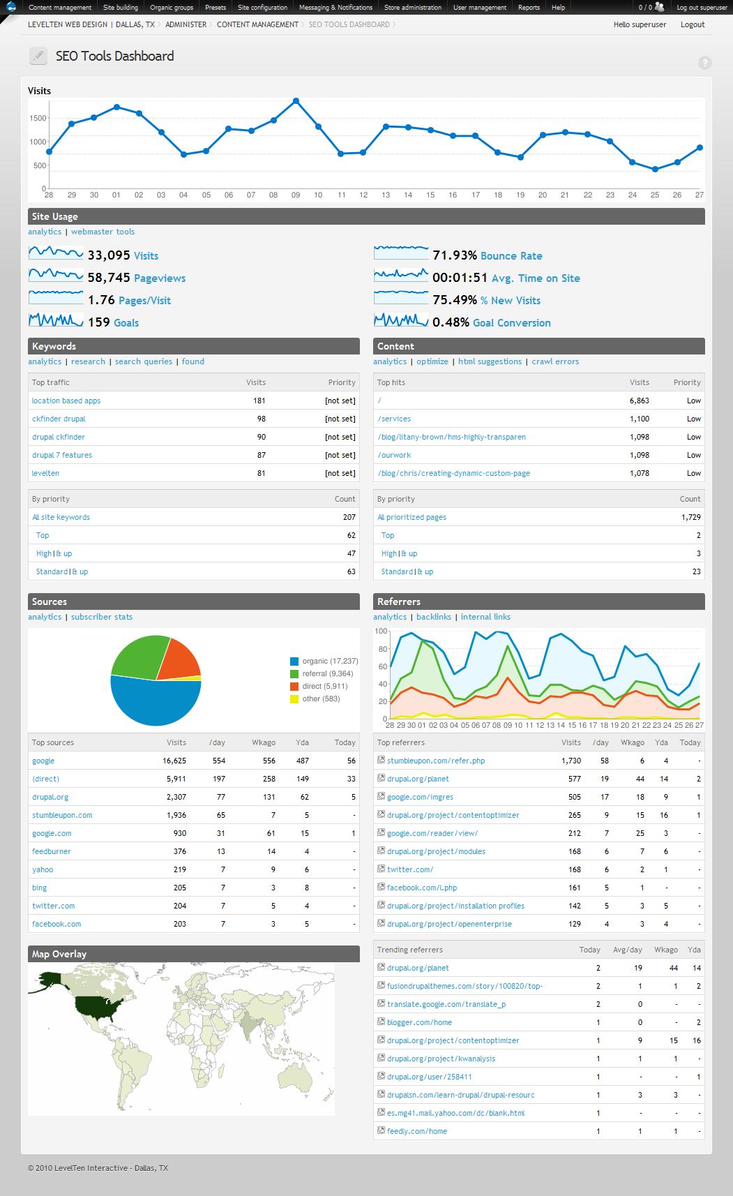 drupal seo tools drupal org