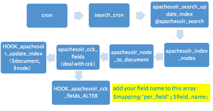ApacheSolr indexing mechanism