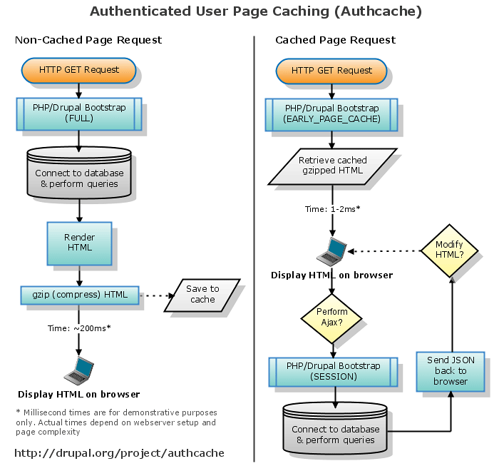Authcache Flowchart. The Authcache module offers page caching ...