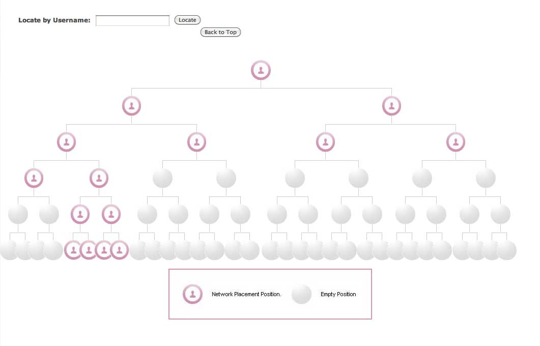 Multilevel Binary Affiliate Tree (MLM) | Drupal org
