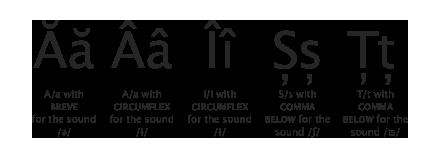 Romanian Diacritic Marks