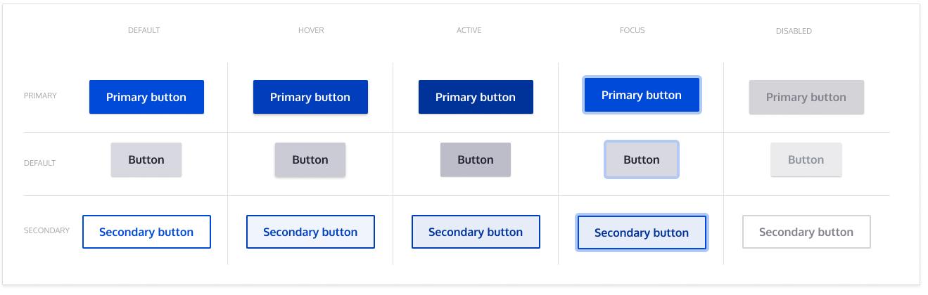 Buttons [#3021087]   Drupal org