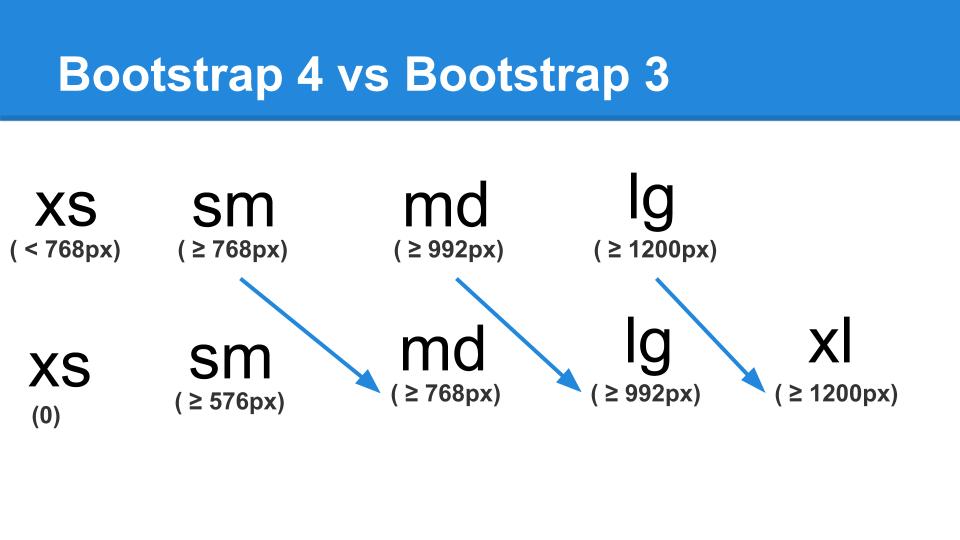 נקודות עצירה של מסגרת העבודה של BOOTSTRAP 4