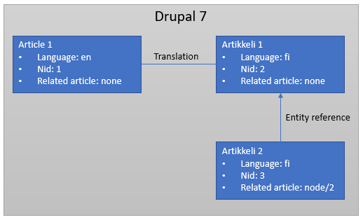Handle entity_references related to Drupal 6 and 7 node translations