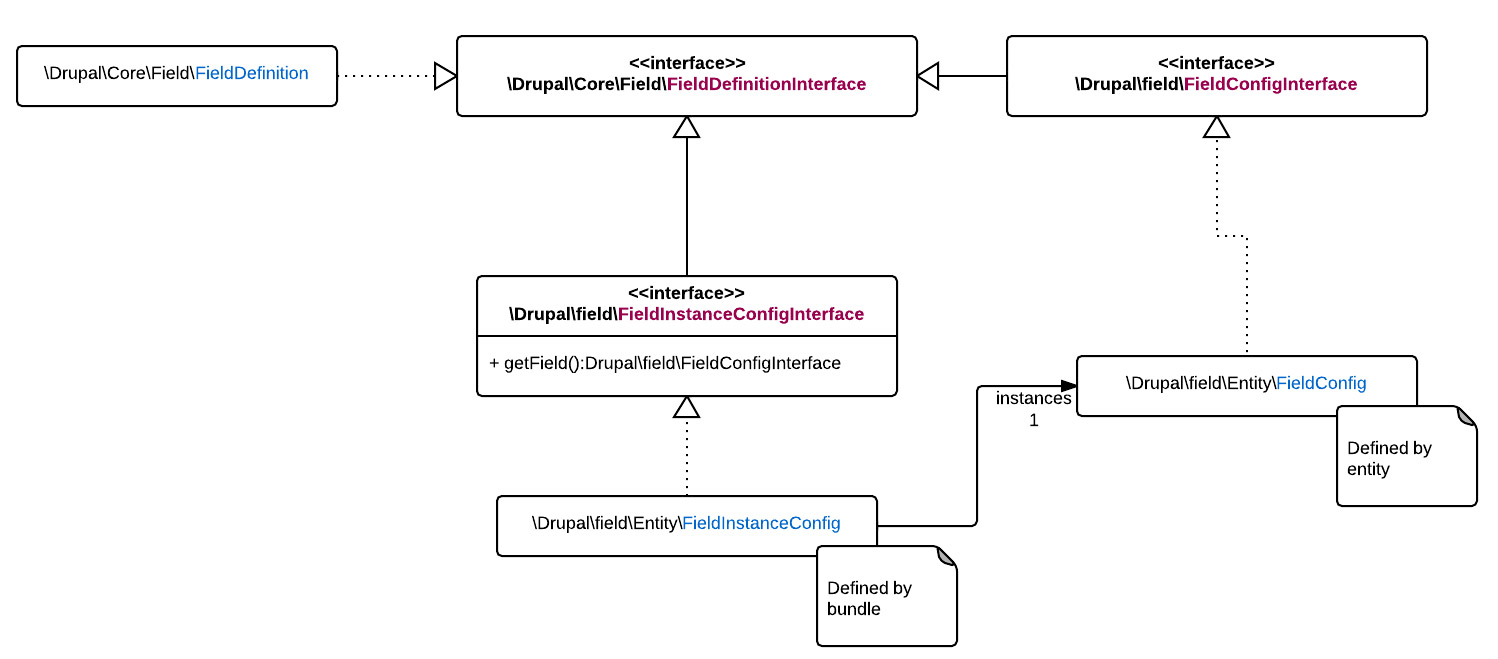 A UML diagram of Drupal field interfaces before the patch in this issue