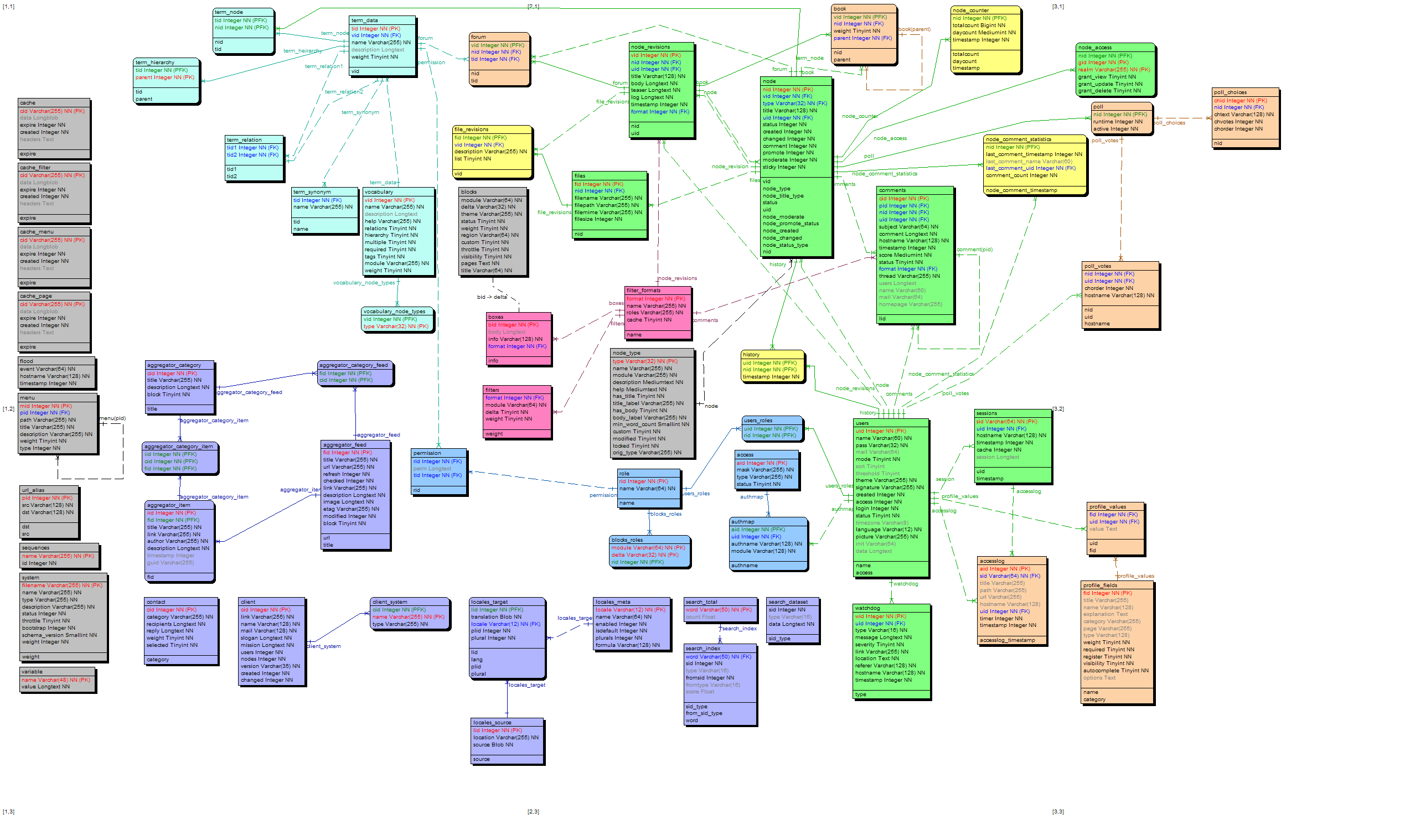 Documenting Database Schema Via Processing Of Install