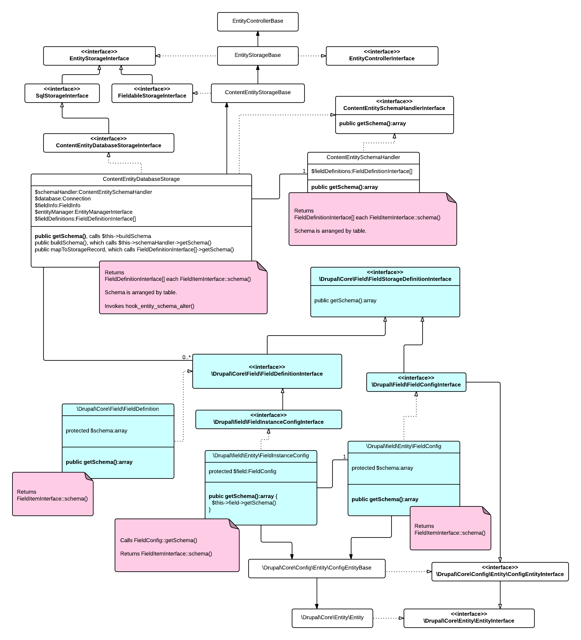 UML diagram of the getSchema method in its various incarnations on interfaces.