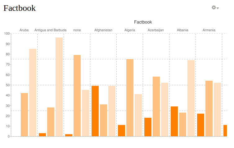 Setting Chart Axes, Gridlines and Axis Labels in Chart using
