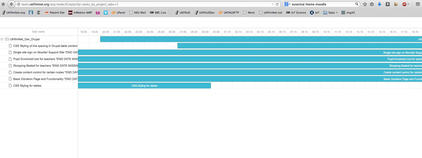 Gantt charts displaying highly ineffectivelly 2345941 drupal screen shot 2014 09 27 at 144039g nvjuhfo Images