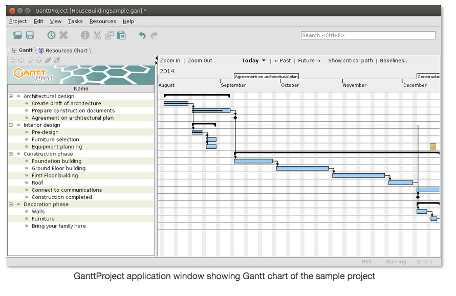 Gantt charts displaying highly ineffectivelly 2345941 drupal screen shot 2014 09 27 at 144934g ccuart Images