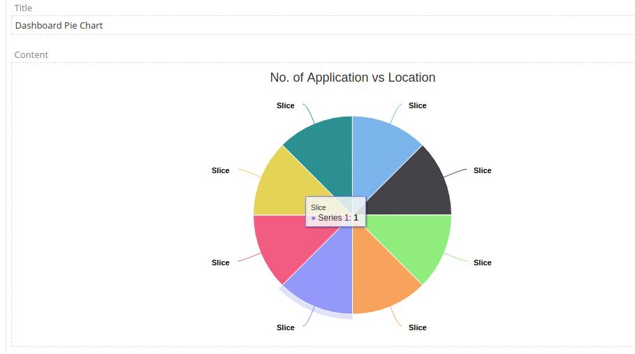 Highcharts pie charts show
