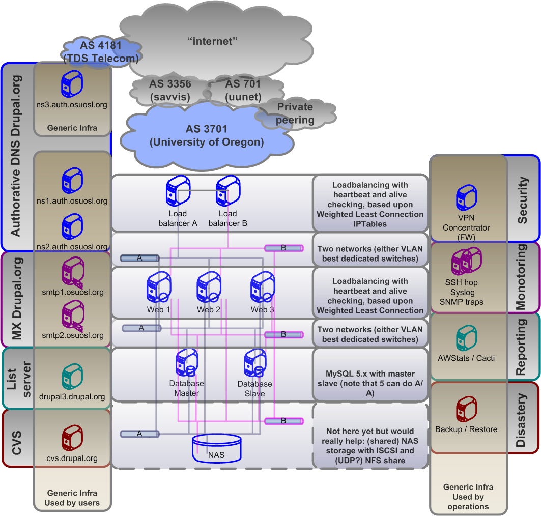 Infrastructure plan diagrams old new future for Drupal 7 architecture diagram