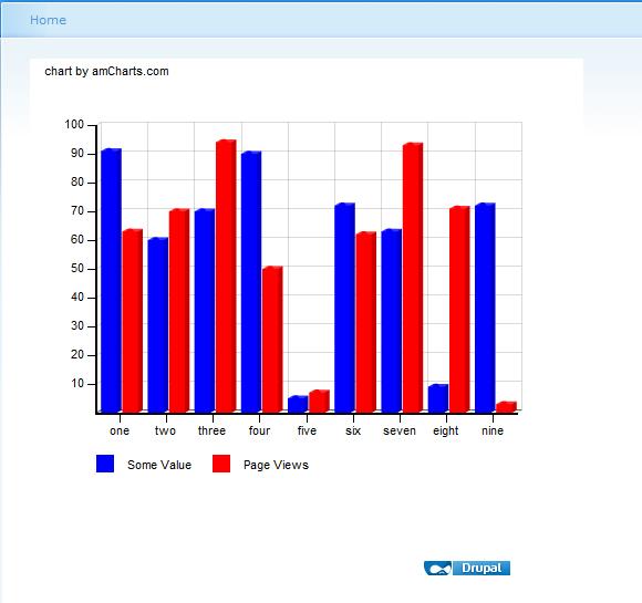 amCharts bar charts does not work! [#1073186]   Drupal org