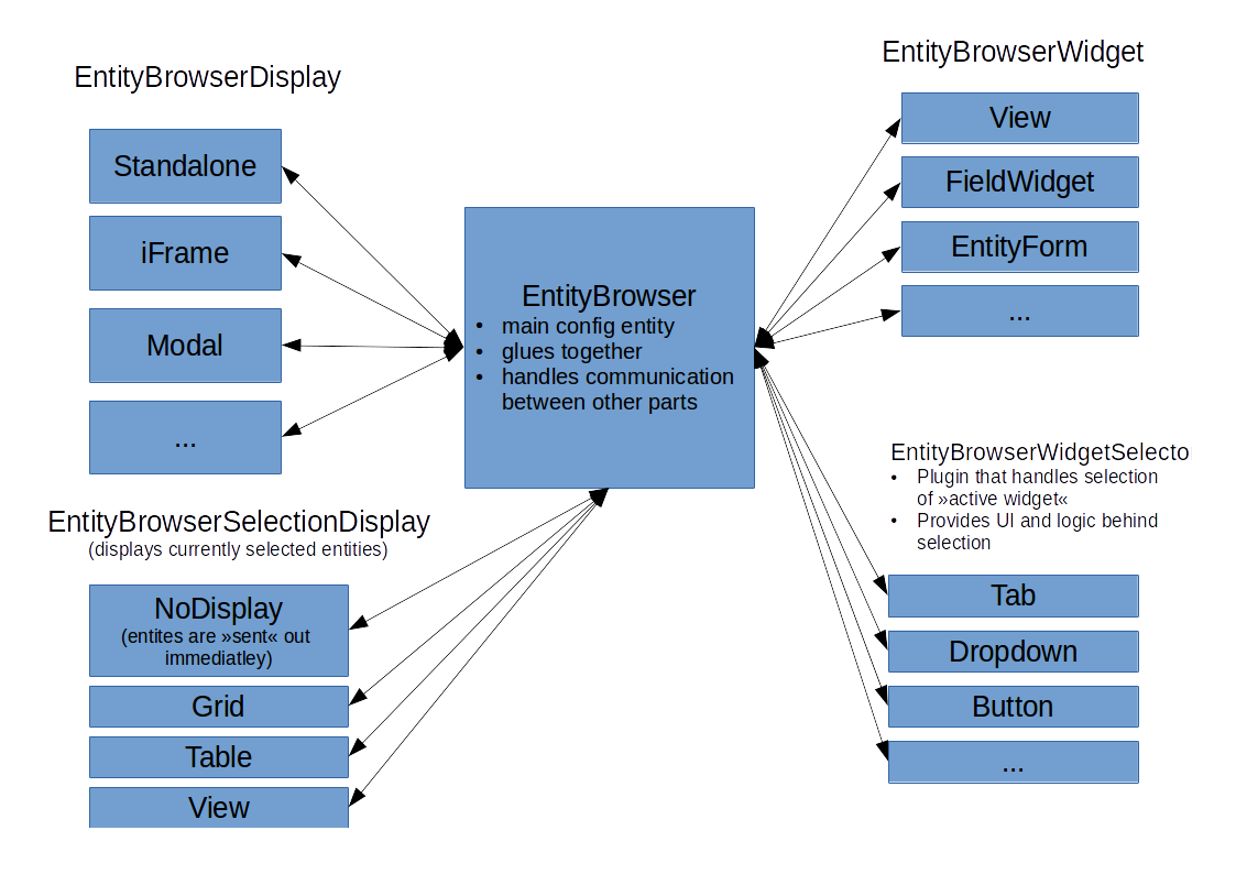 Image gallery meta architecture for Drupal 7 architecture diagram
