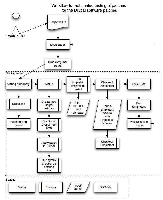 Diagram Of Automated Testing Process   184964