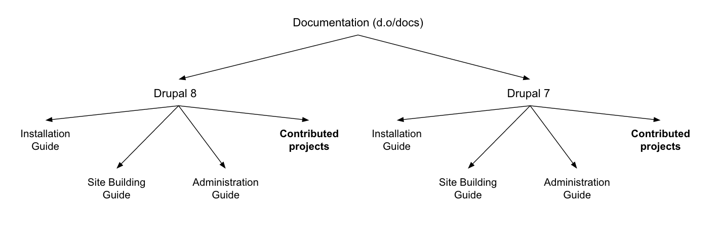 contrib projects documentation guide location