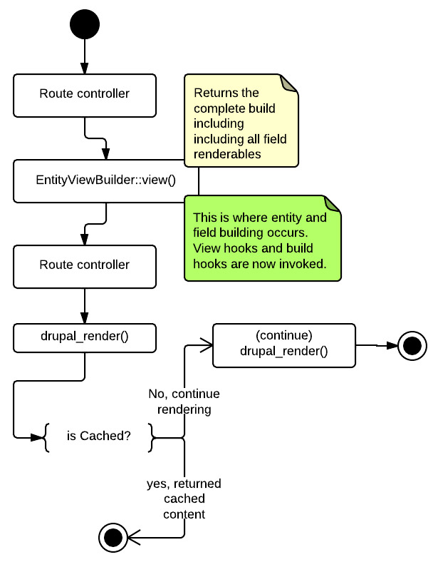 Use #pre_render pattern for entity render caching [#2099131