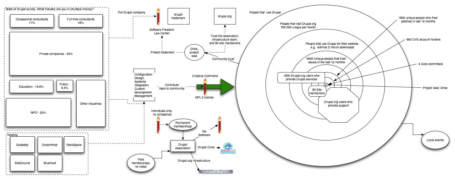 Community diagram diarra for Drupal 7 architecture diagram