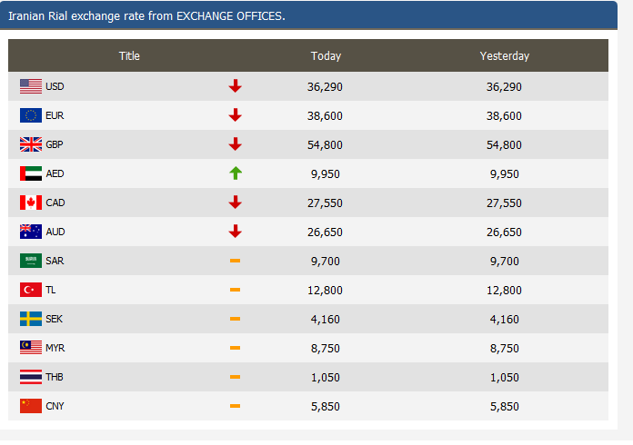 Exchange Rates Table Png