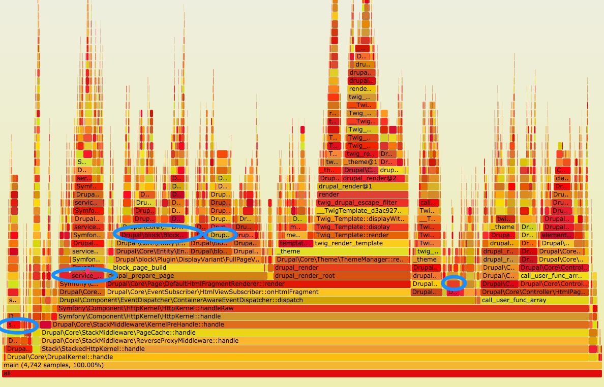 A flamegraph of what functions take the longest on the user/password page in Drupal 8