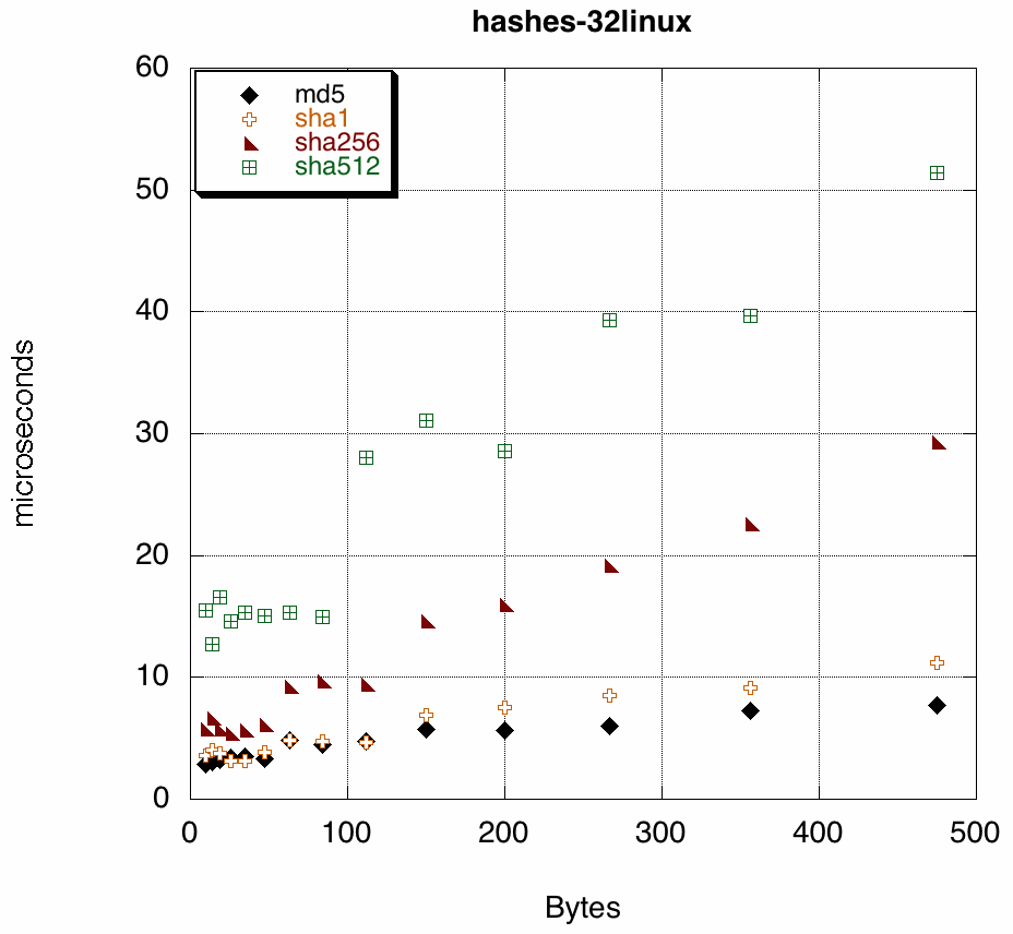 convert to sha-256 and hmac from md5 and sha1 [#723802