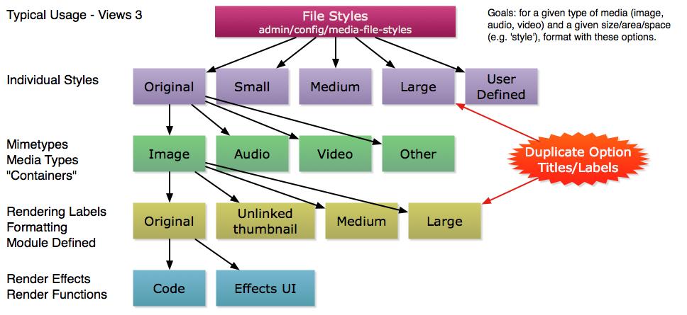 Add Documentation To Describe Media   File Styles   Views