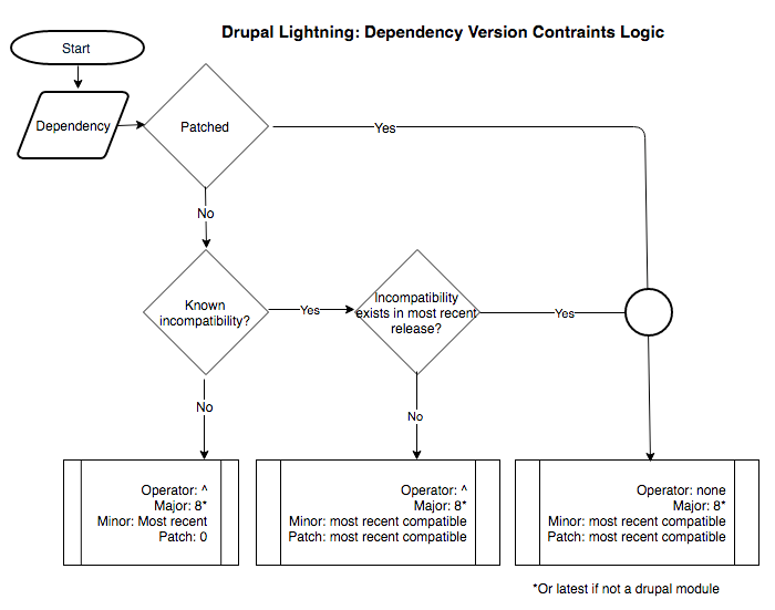 Lightning Dependency Version Constraints