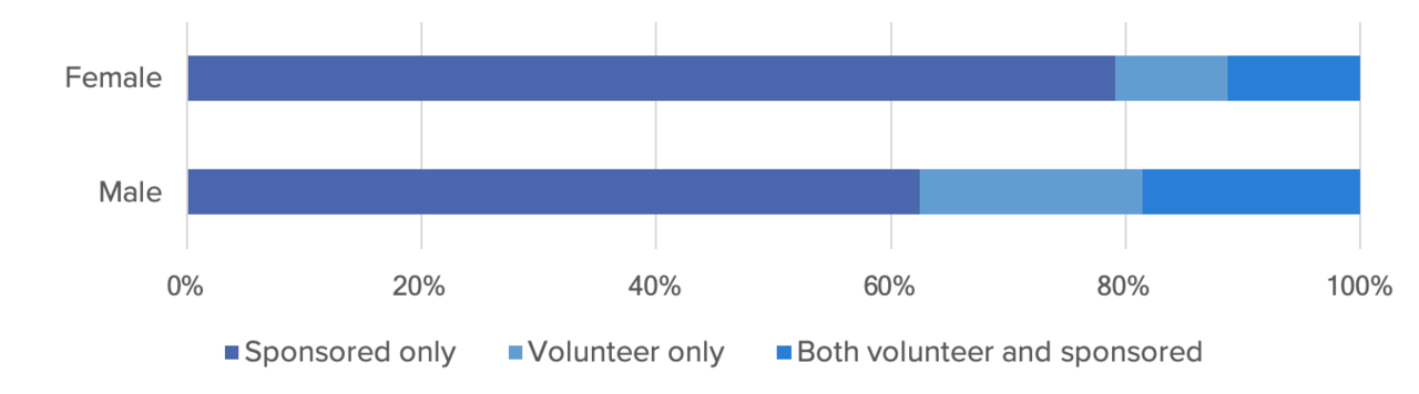 A graph that shows that compared to males, female contributors do more sponsored work, and less volunteer work.