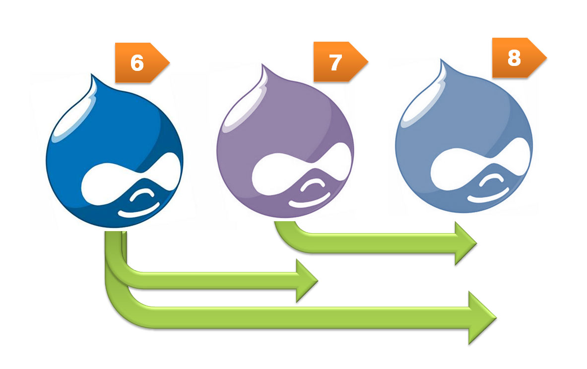 Drupal 6, 7, and 8, with arrows from the various versions.