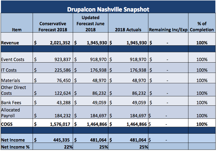 DrupalCon Nashville Snapshot of costs and revenue