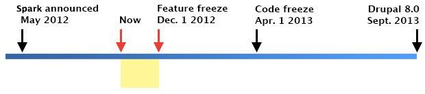 A timeline highlighting period from August 2012 to December 2012.