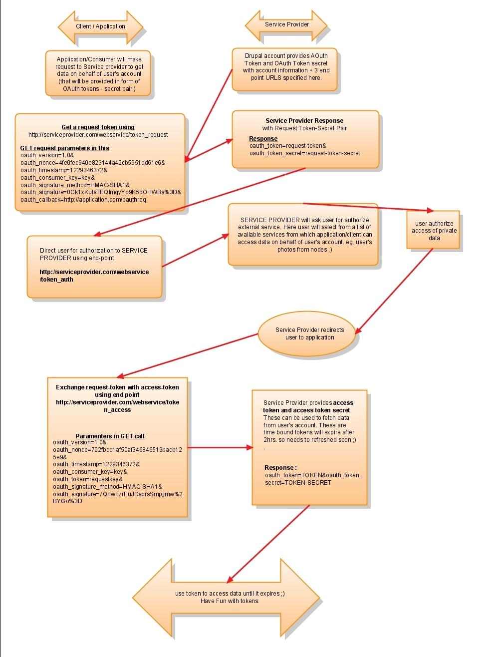understanding oauth : complete tutorial | drupal