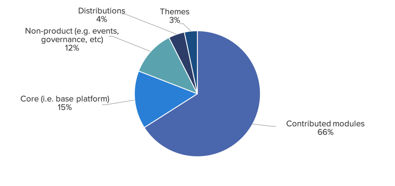 most contributions are to contributed modules.