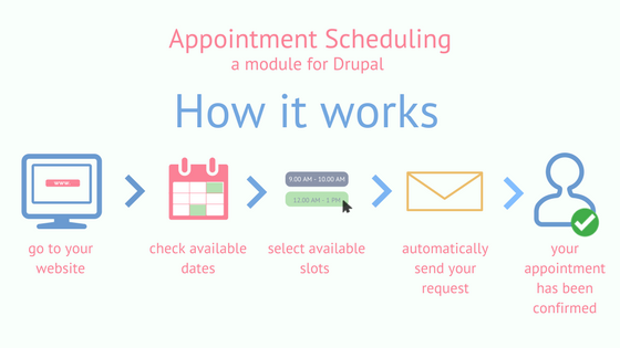 Appointment scheduling | Drupal org