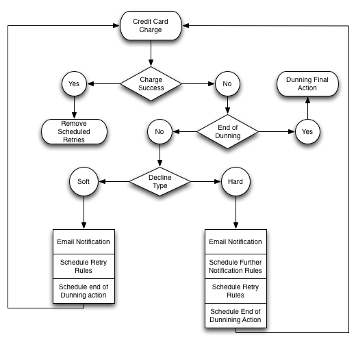 kfc process flow chart Are you confused on how to draw a flow chart here are some guidelines which can be used to ease the process of understanding the system and its flow.