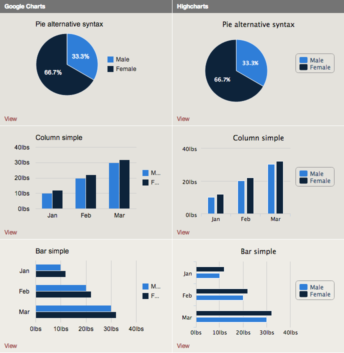 Charts Drupal