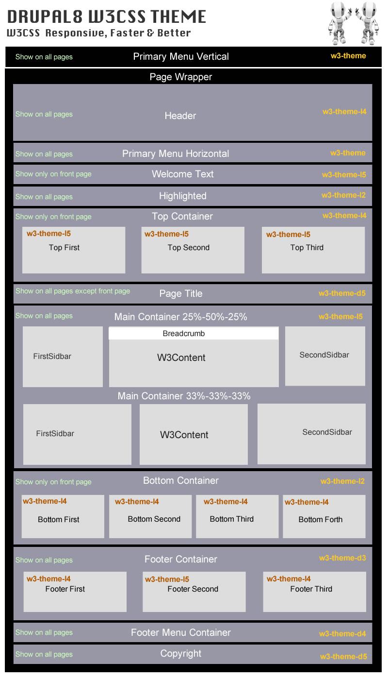 Drupal8 W3CSS Theme