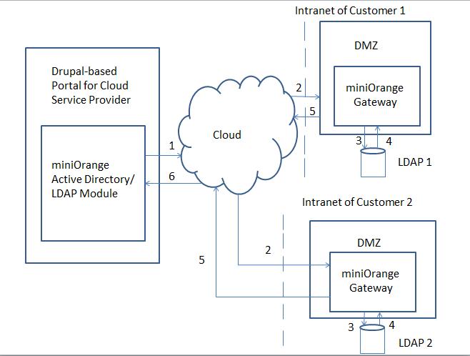 LDAP Active Directory/LDAP for Cloud Service Providers