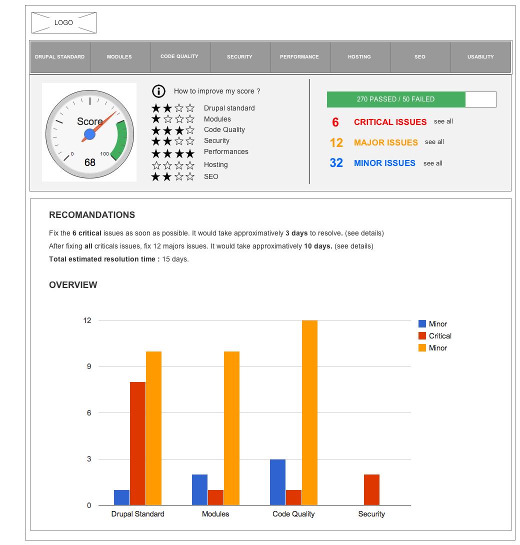 Audit Site Drupal Insights