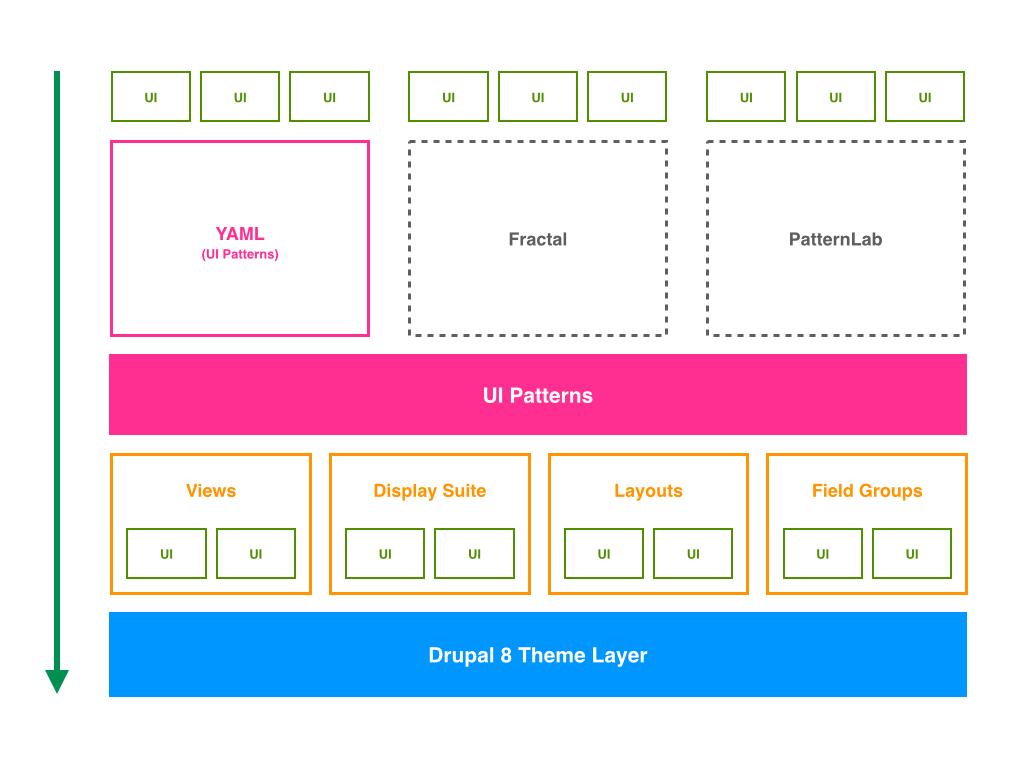 UI Patterns | Drupal org