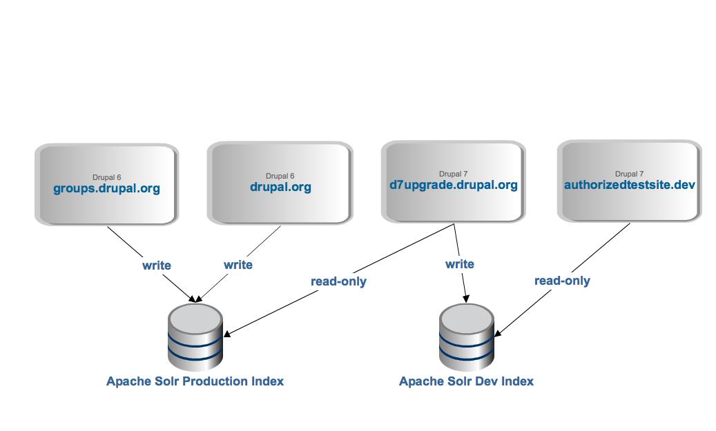 Apache Solr Multisite Search | Drupal.org