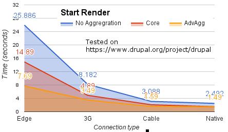 Advanced CSS/JS Aggregation | Drupal org