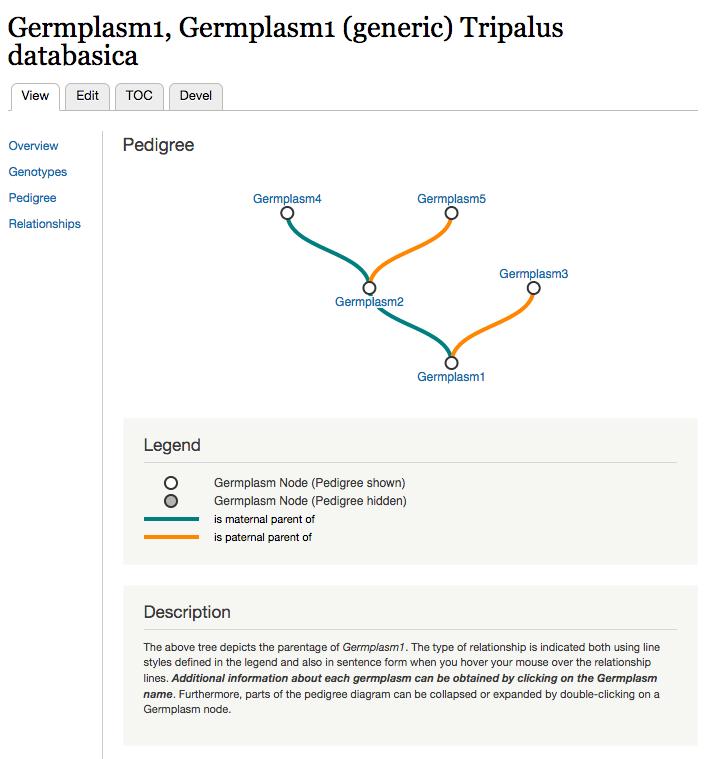 Tripald3 drupal diagram showing an example pedigree diagram ccuart Choice Image