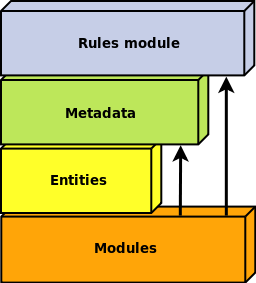 rules architecture