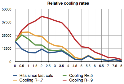 Graph of effect of relative cooling rates