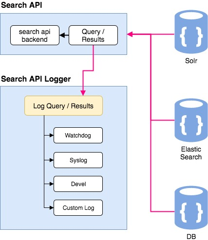 Image result for search api